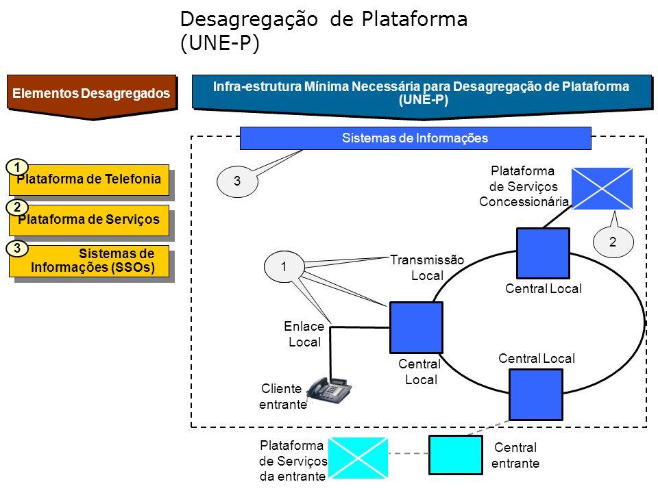 Desagregação de Plataforma (UNE-P)