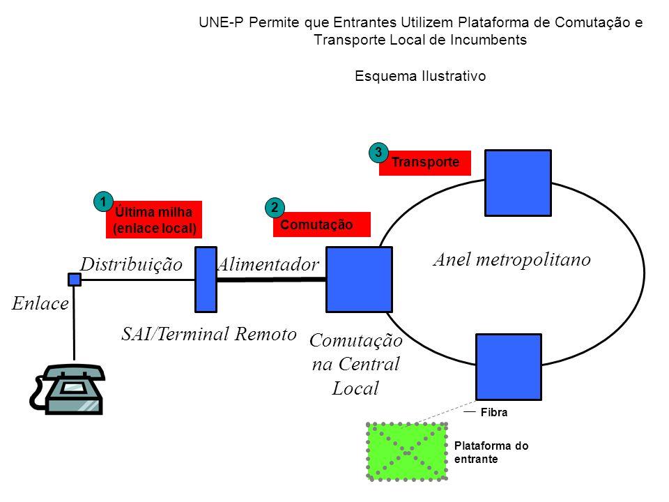 Anel metropolitano Distribuição Alimentador Enlace SAI/Terminal Remoto