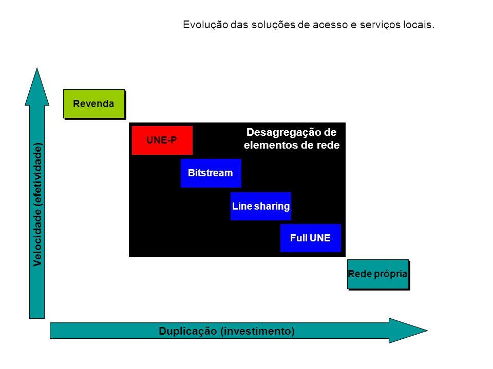 Evolução das soluções de acesso e serviços locais.