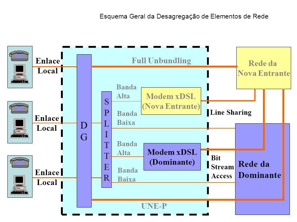 Esquema Geral da Desagregação de Elementos de Rede