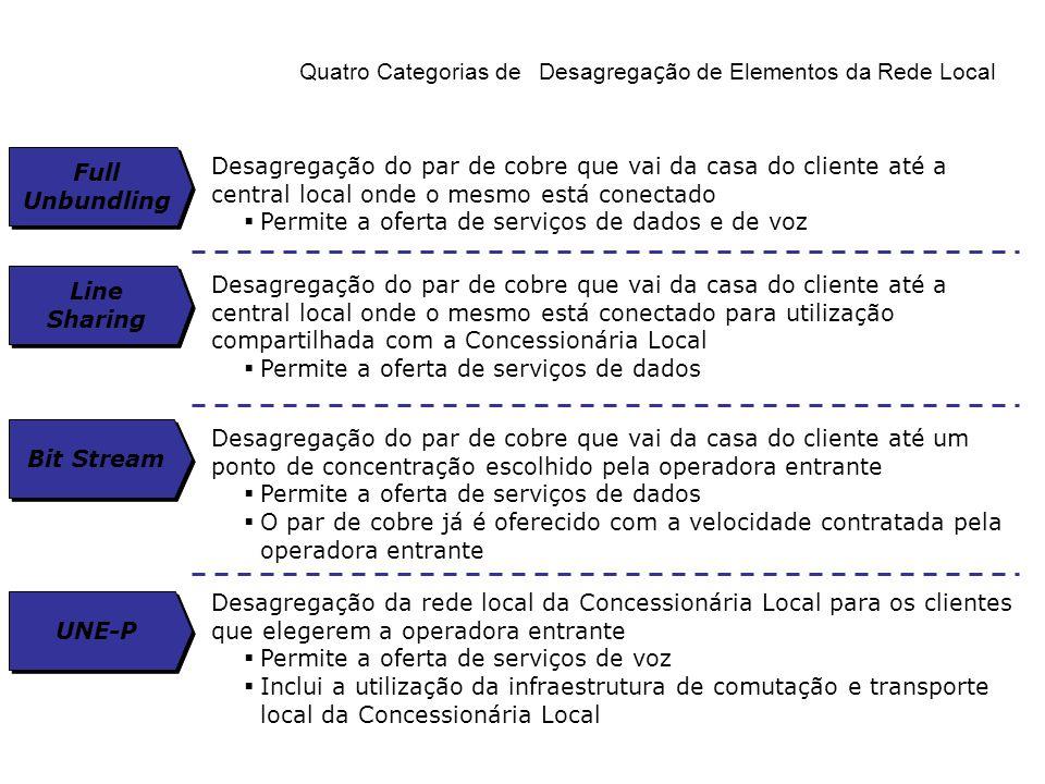 Quatro Categorias de Desagregação de Elementos da Rede Local