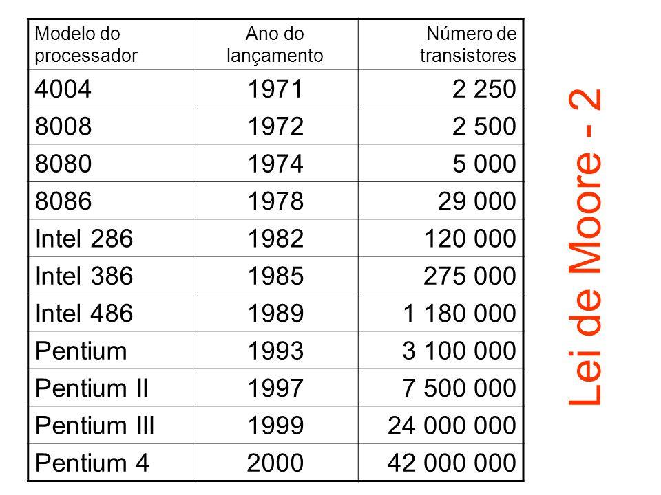 Modelo do processador Ano do lançamento. Número de transistores. 4004. 1971. 2 250. 8008. 1972.