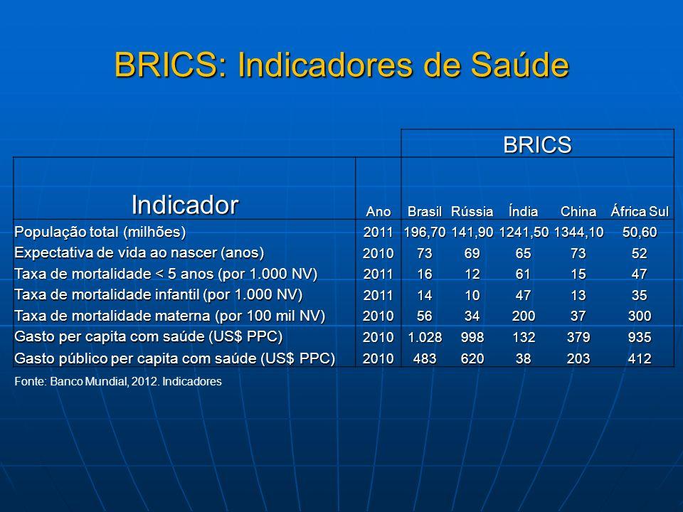 BRICS: Indicadores de Saúde