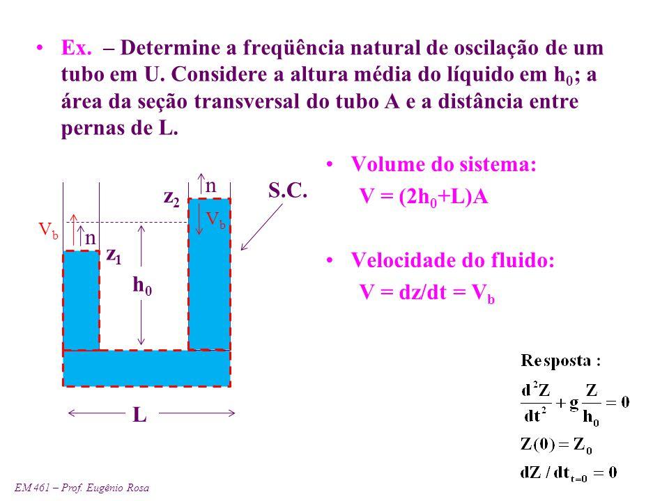Ex. – Determine a freqüência natural de oscilação de um tubo em U