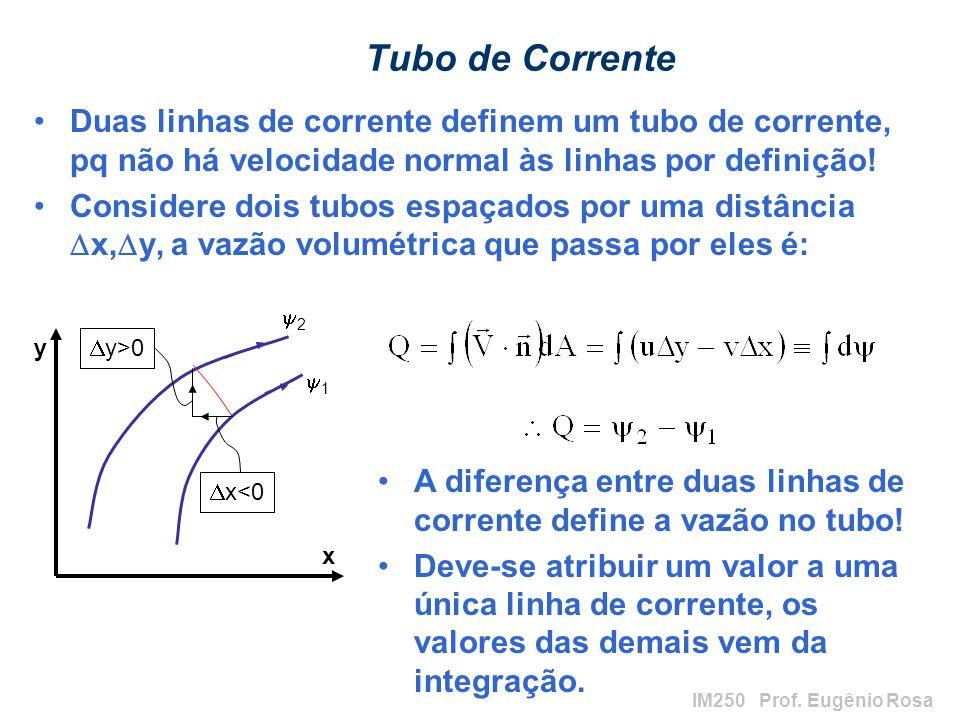Tubo de Corrente Duas linhas de corrente definem um tubo de corrente, pq não há velocidade normal às linhas por definição!