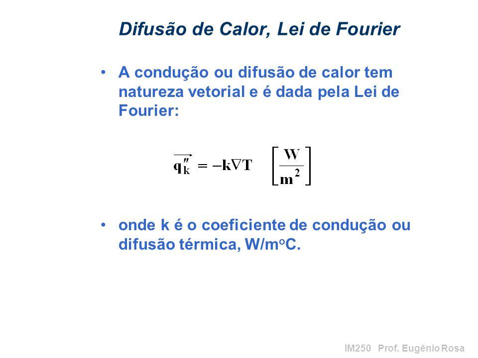 Difusão de Calor, Lei de Fourier