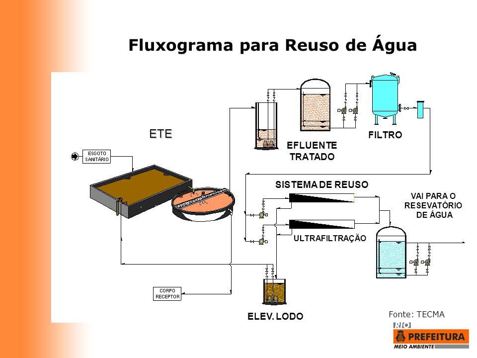 Fluxograma para Reuso de Água
