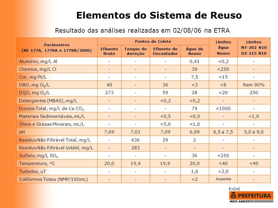 Elementos do Sistema de Reuso Efluente do Decantador