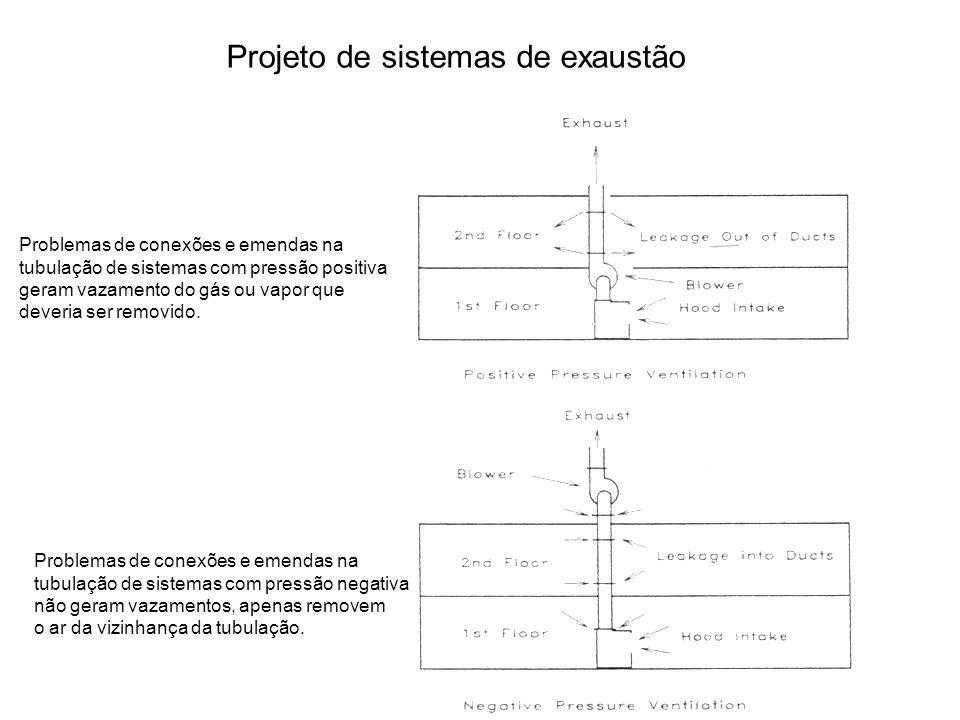 Projeto de sistemas de exaustão