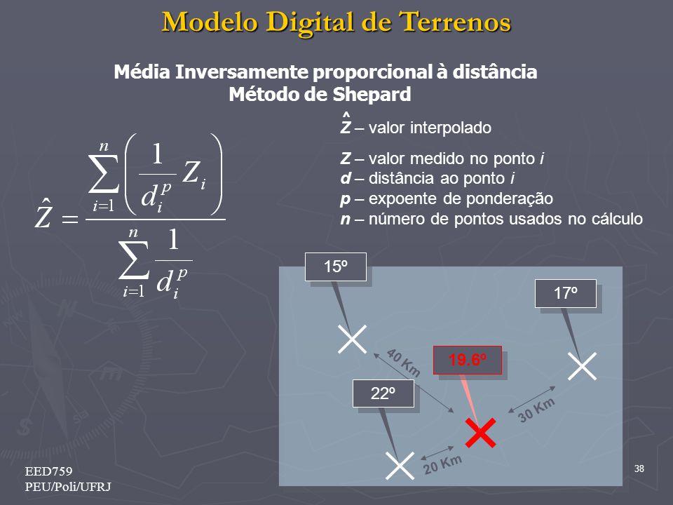 Método de Shepard Média Inversamente proporcional à distância