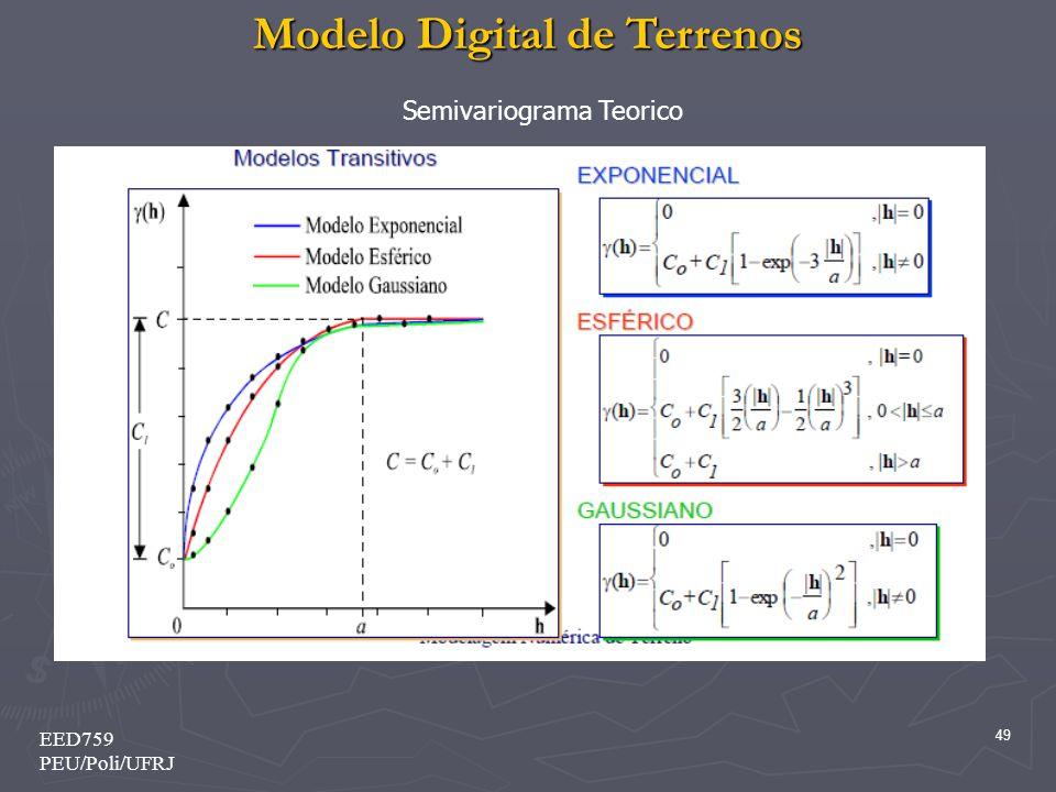 Semivariograma Teorico