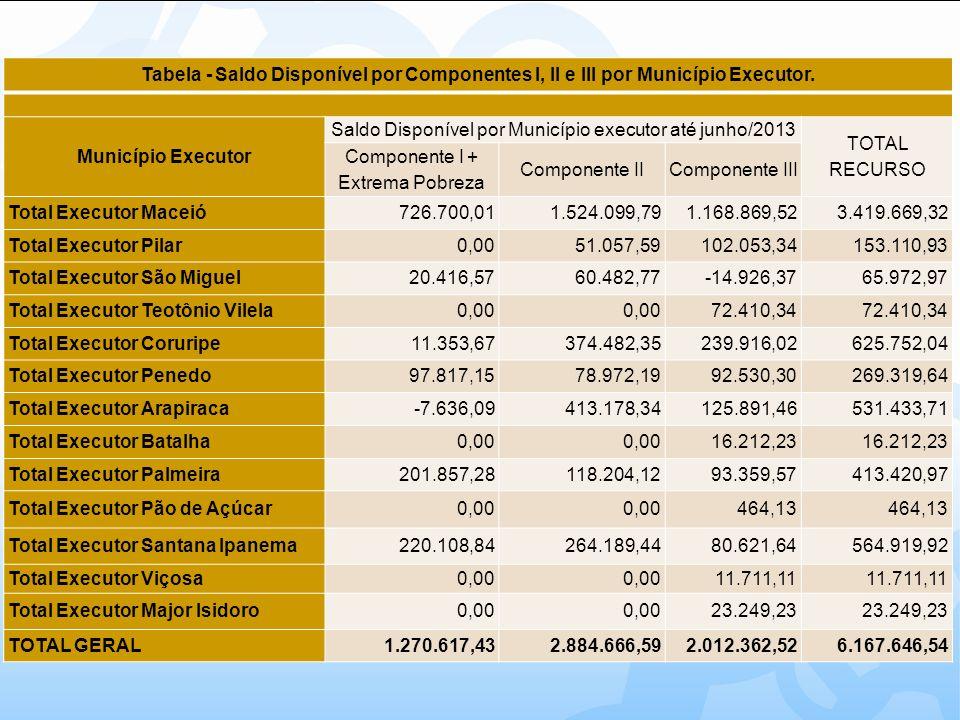 Saldo Disponível por Município executor até junho/2013 TOTAL RECURSO