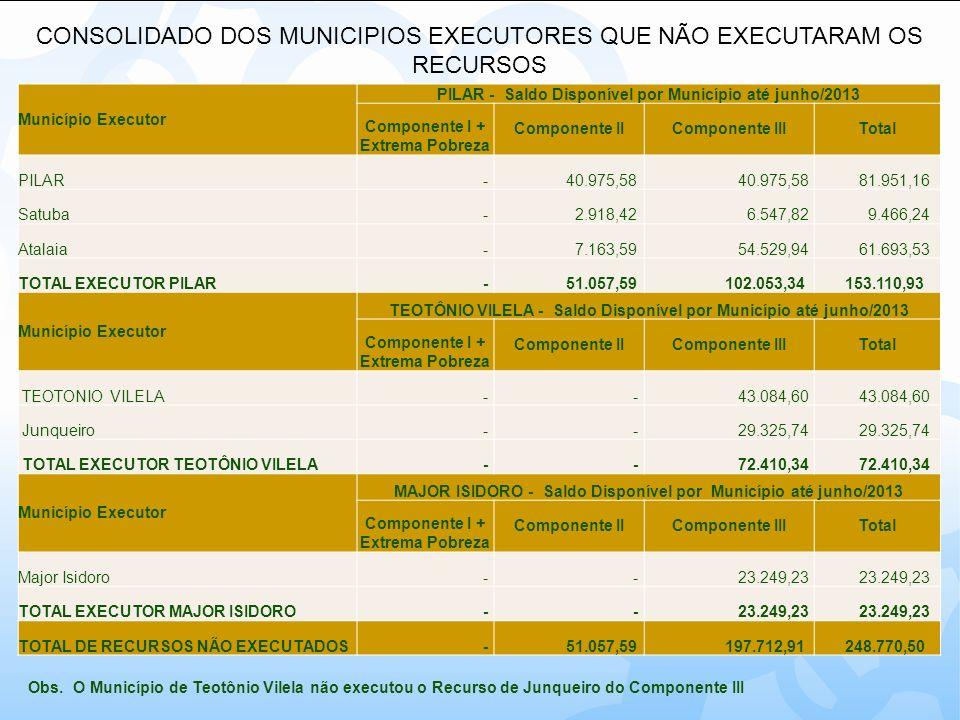 CONSOLIDADO DOS MUNICIPIOS EXECUTORES QUE NÃO EXECUTARAM OS RECURSOS