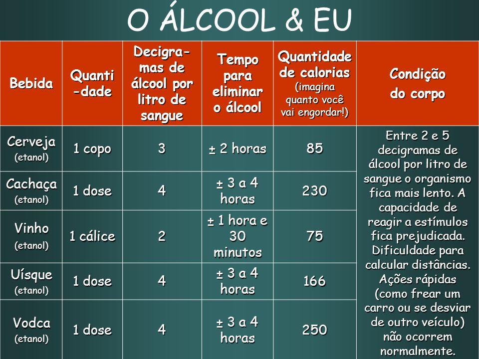 Decigra-mas de álcool por litro de sangue Tempo para eliminar o álcool