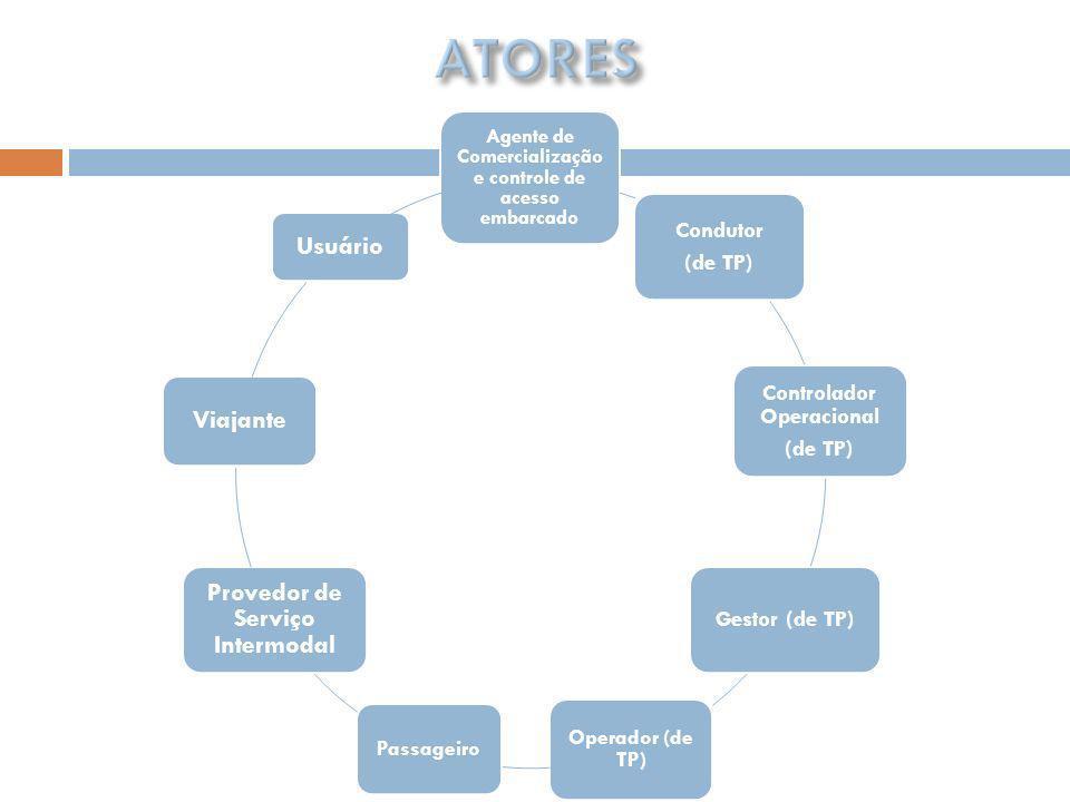 ATORES Controlador Operacional Gestor (de TP) Condutor (de TP)