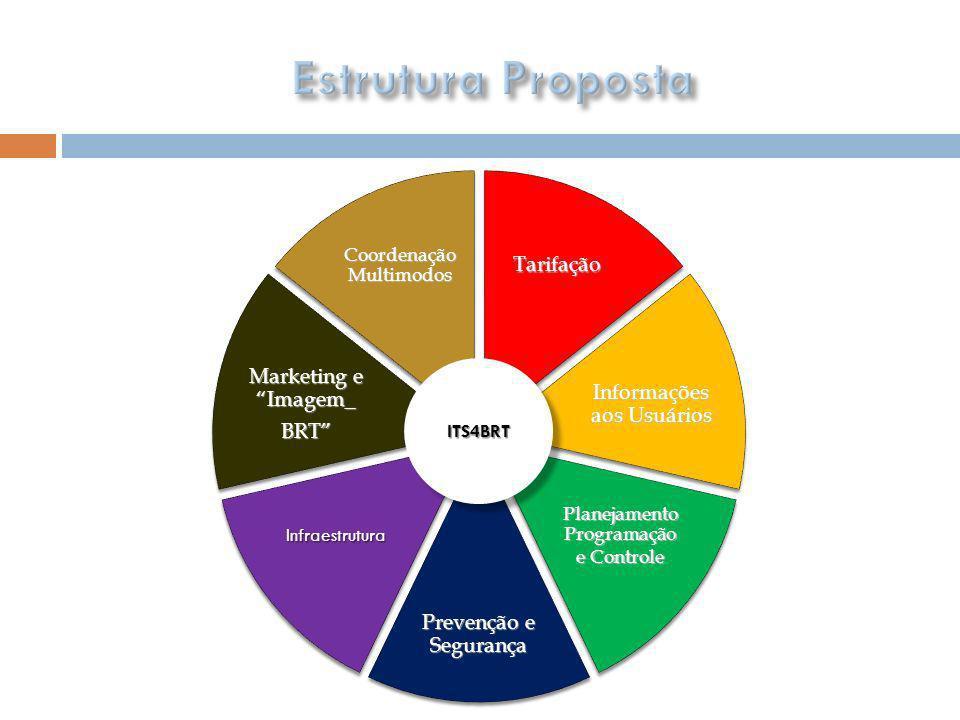 Estrutura Proposta Tarifação Marketing e Imagem_