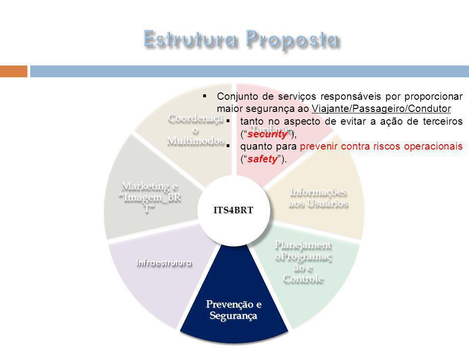 Estrutura Proposta Tarifação. Coordenação Multimodos. Informações aos Usuários. PlanejamentoProgramação e Controle.