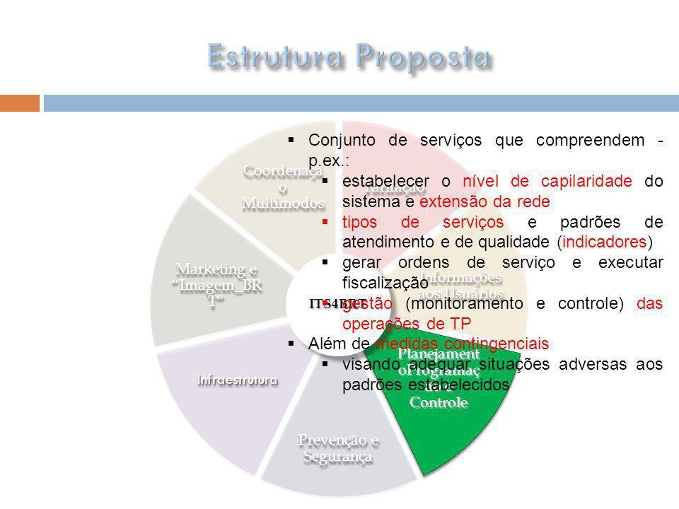 Estrutura Proposta Conjunto de serviços que compreendem - p.ex.: