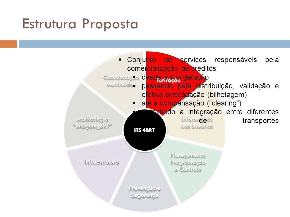 Estrutura PropostaTarifação. Coordenação Multimodos. Informações aos Usuários. PlanejamentoProgramação e Controle.