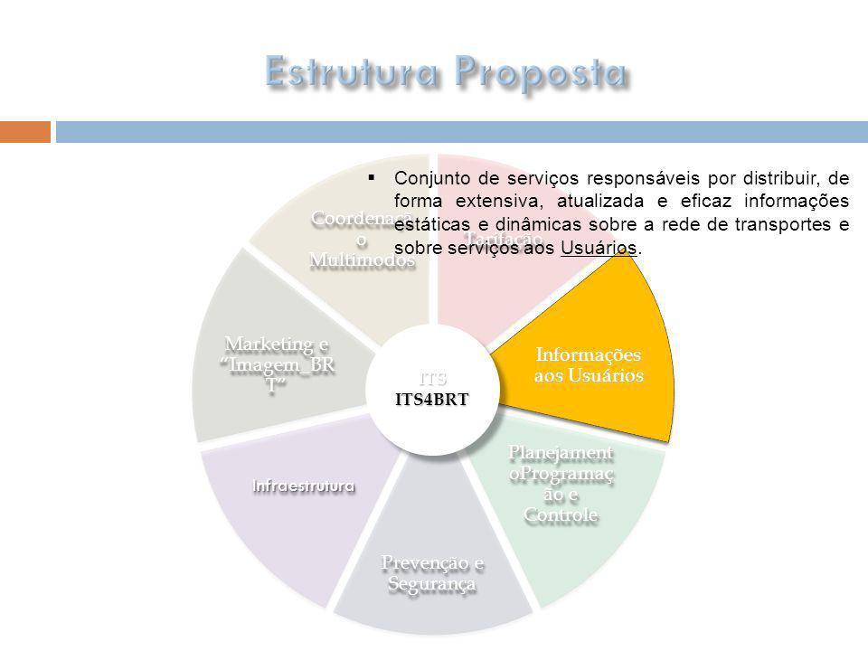 Estrutura PropostaTarifação. Informações aos Usuários. PlanejamentoProgramação e Controle. Prevenção e Segurança.