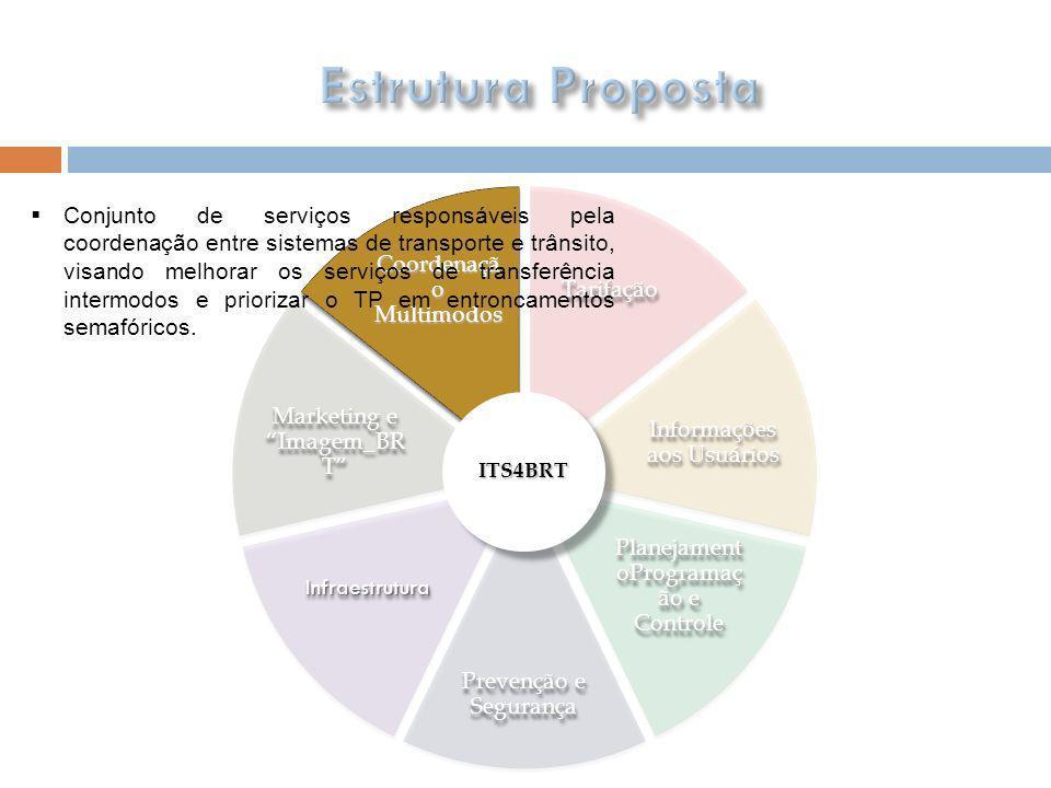 Estrutura Proposta Tarifação. Informações aos Usuários. PlanejamentoProgramação e Controle. Prevenção e Segurança.