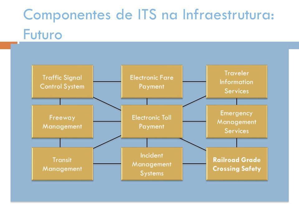 Componentes de ITS na Infraestrutura: Futuro
