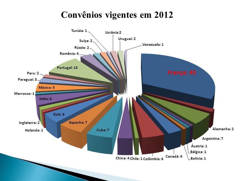 Convênios vigentes em 2012