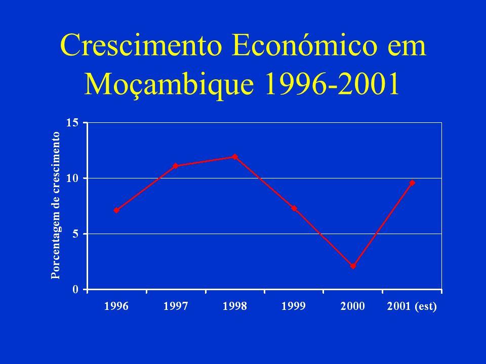 Crescimento Económico em Moçambique 1996-2001
