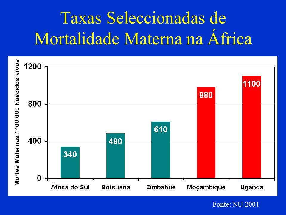 Taxas Seleccionadas de Mortalidade Materna na África