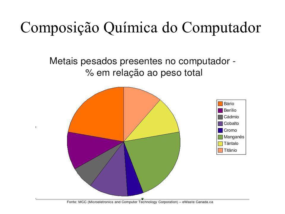 Composição Química do Computador