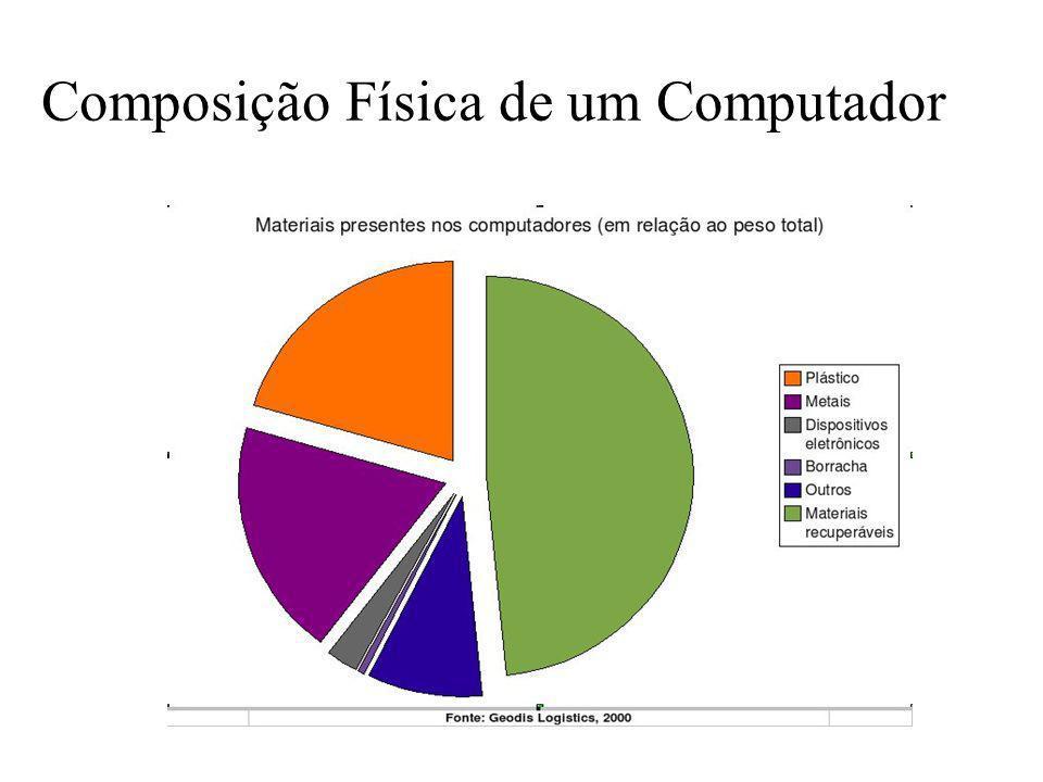 Composição Física de um Computador