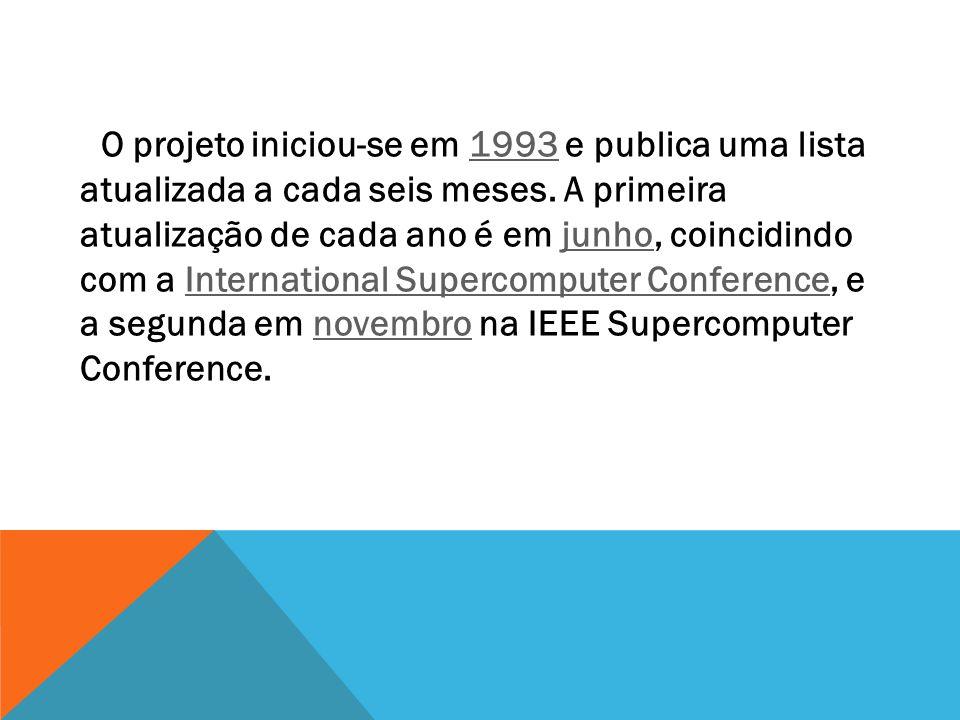 O projeto iniciou-se em 1993 e publica uma lista atualizada a cada seis meses.