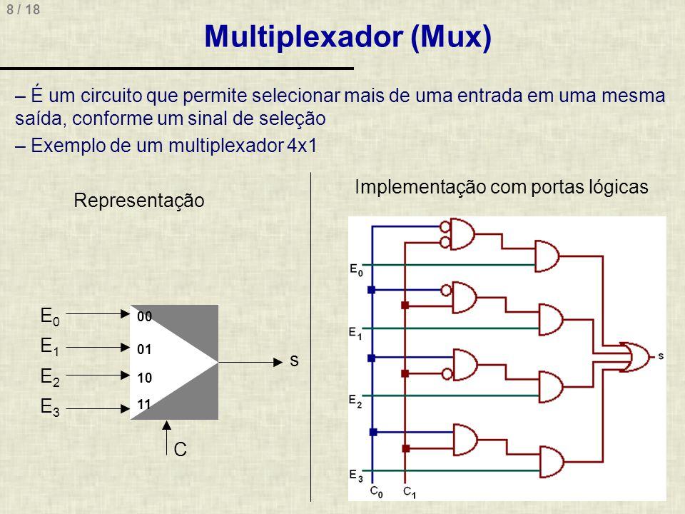 Multiplexador (Mux) É um circuito que permite selecionar mais de uma entrada em uma mesma saída, conforme um sinal de seleção.