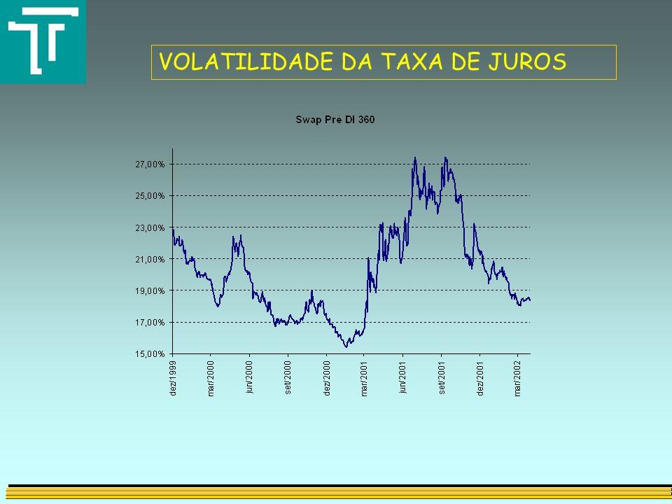 VOLATILIDADE DA TAXA DE JUROS