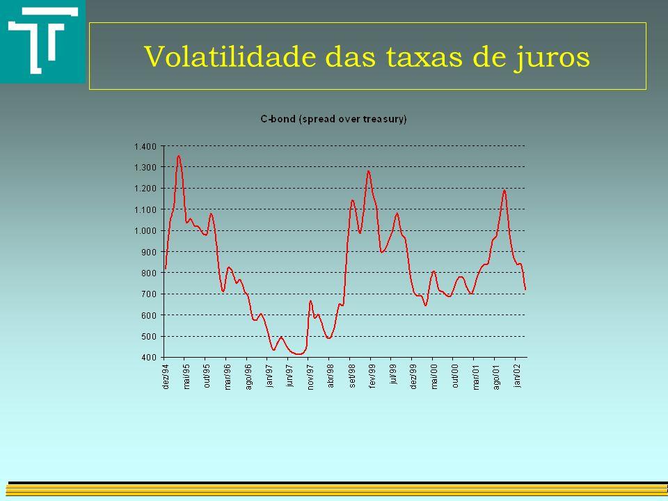 Volatilidade das taxas de juros