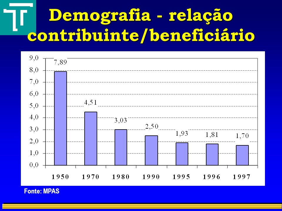 Demografia - relação contribuinte/beneficiário