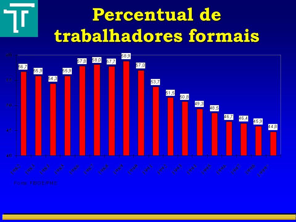 Percentual de trabalhadores formais