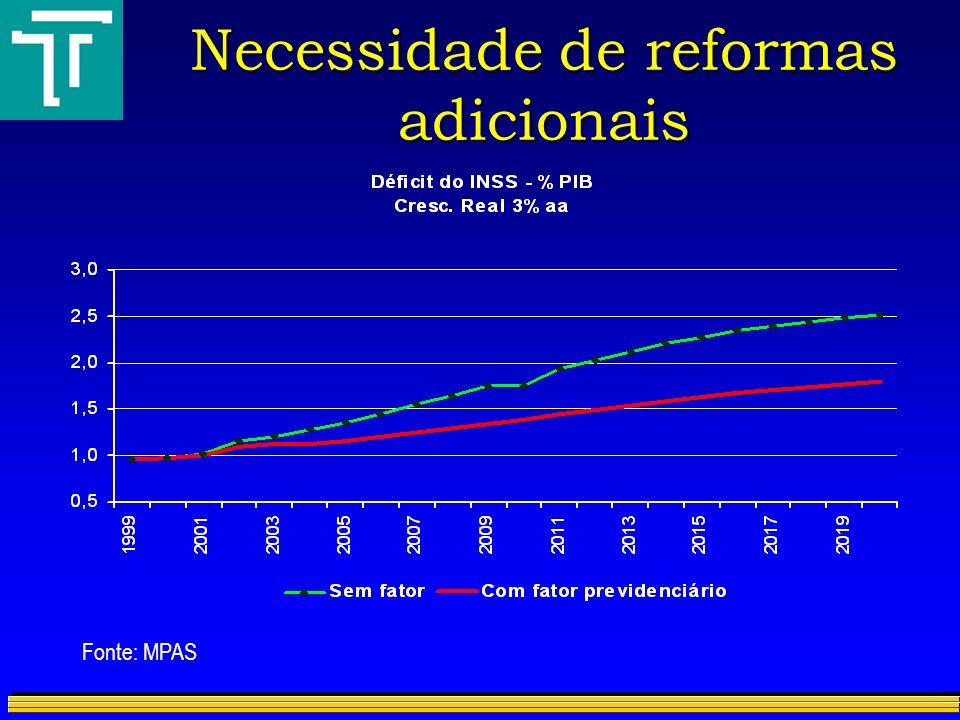 Necessidade de reformas adicionais