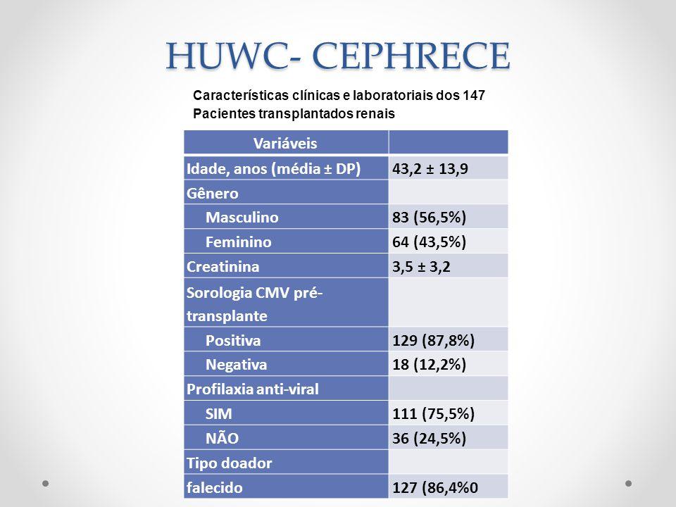 HUWC- CEPHRECE Variáveis Idade, anos (média ± DP) 43,2 ± 13,9 Gênero