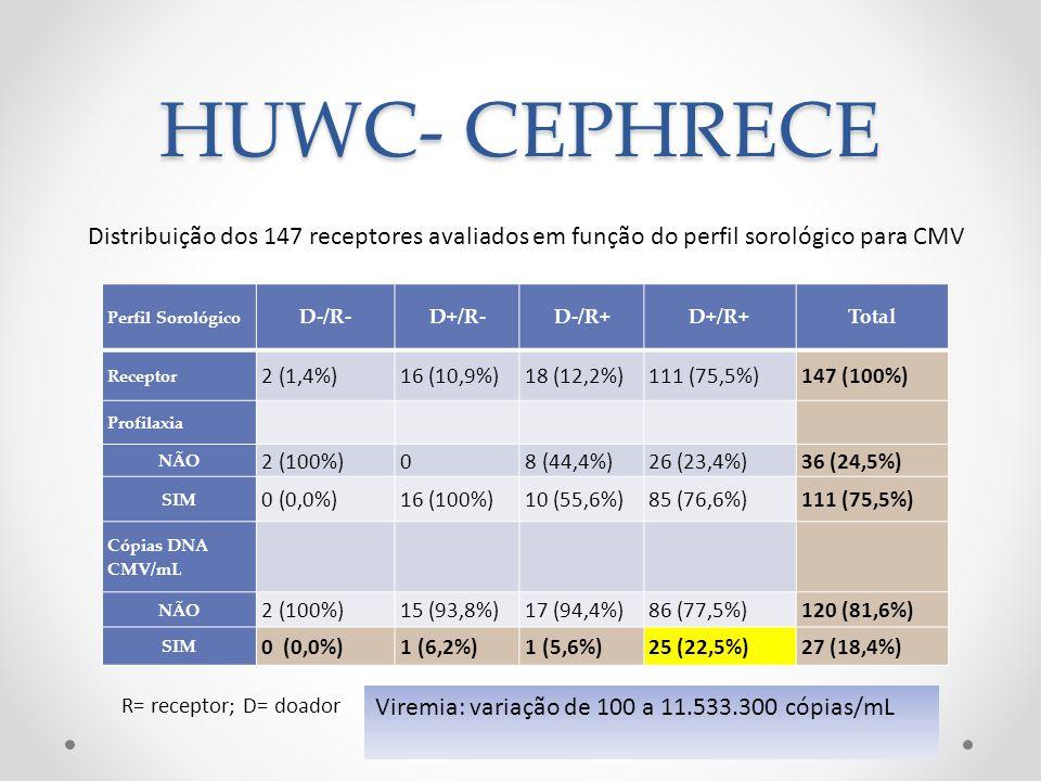 HUWC- CEPHRECE Distribuição dos 147 receptores avaliados em função do perfil sorológico para CMV. Perfil Sorológico.