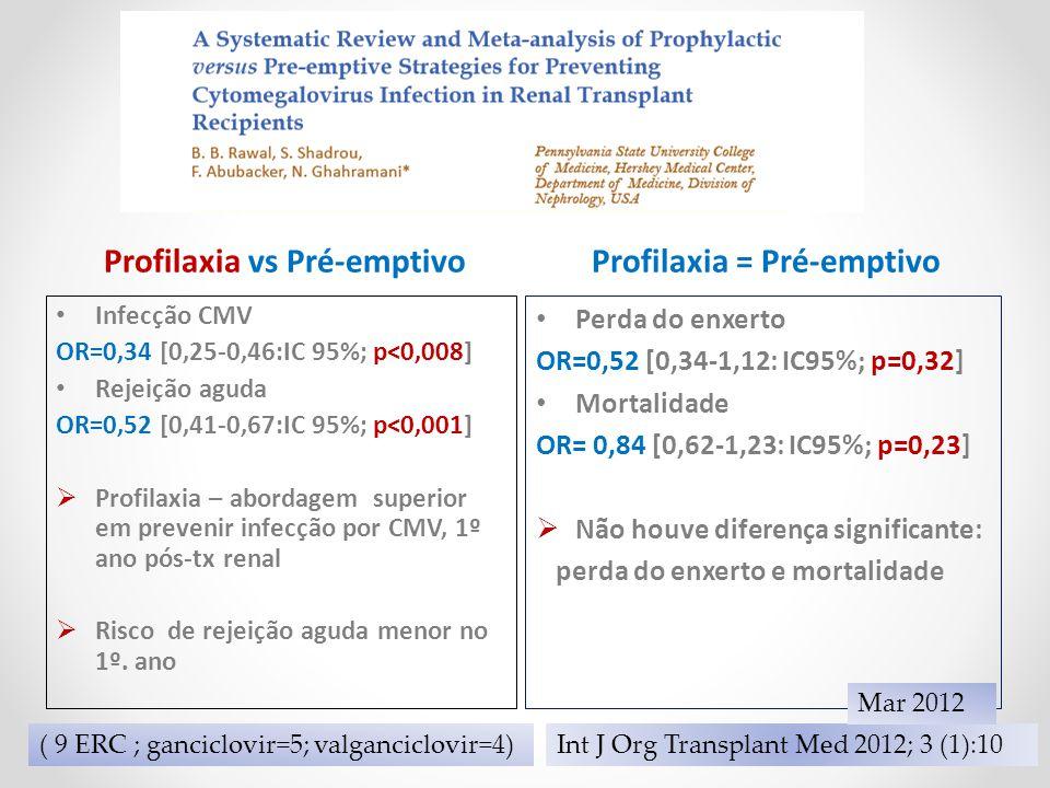 Profilaxia vs Pré-emptivo Profilaxia = Pré-emptivo