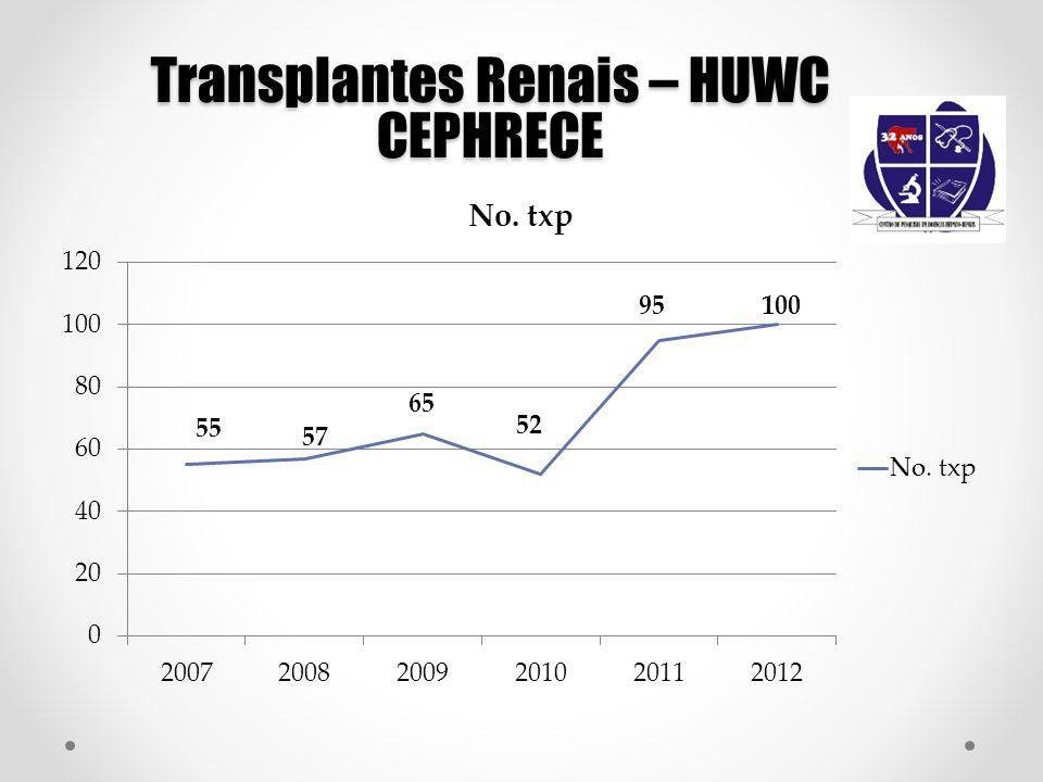 Transplantes Renais – HUWC CEPHRECE