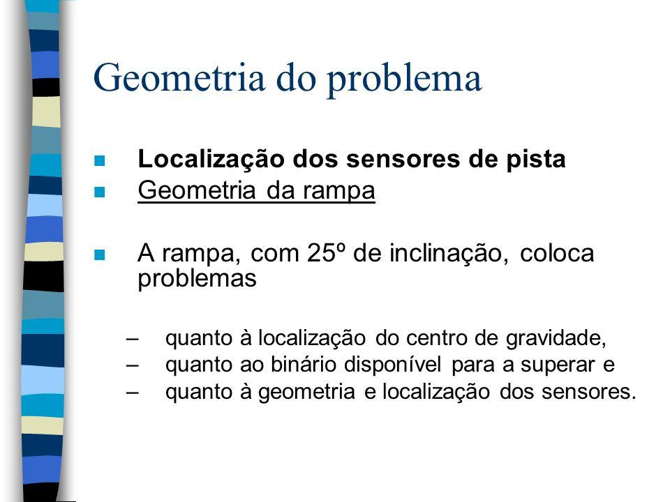 Geometria do problema Localização dos sensores de pista