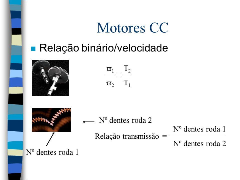 Motores CC Relação binário/velocidade 1 T2 2 T1 Nº dentes roda 2