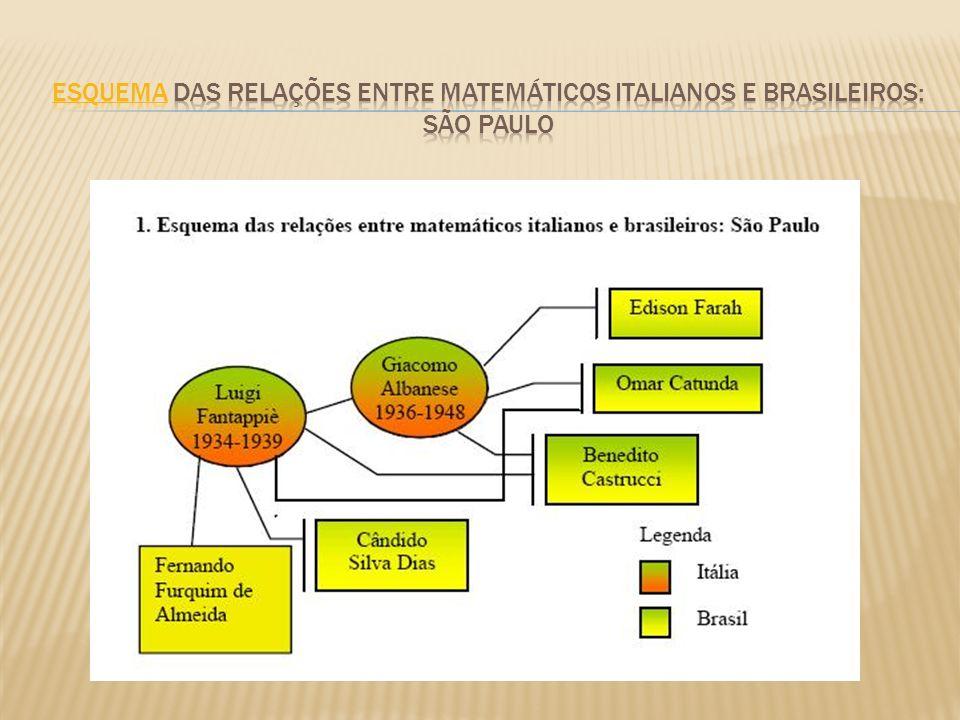 Esquema das relações entre matemáticos italianos e brasileiros: São paulo
