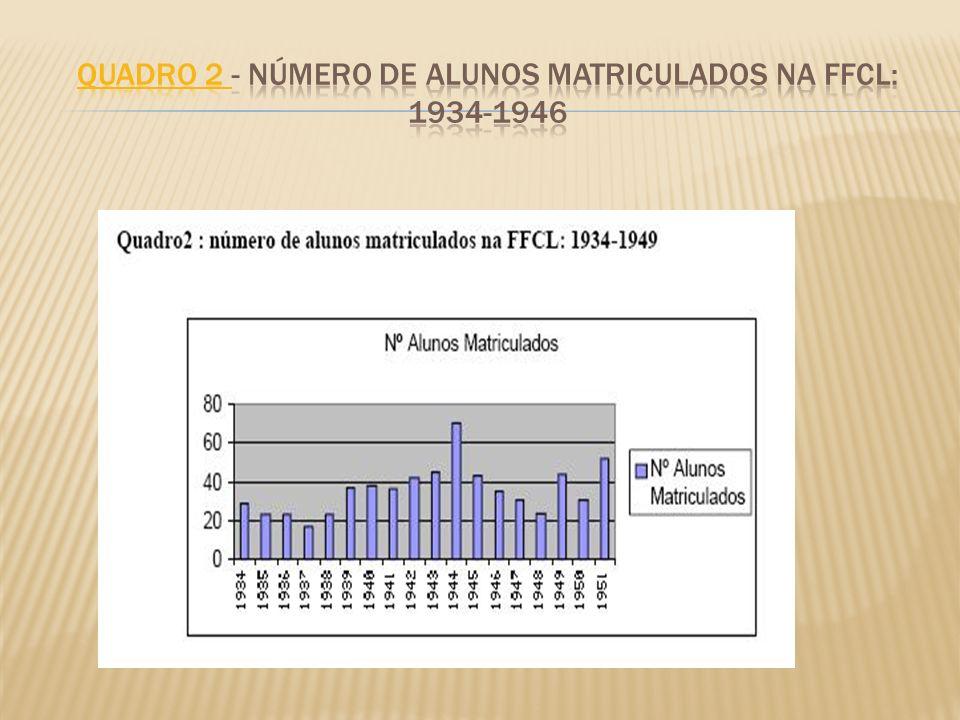Quadro 2 - Número de alunos matriculados na ffcl: 1934-1946
