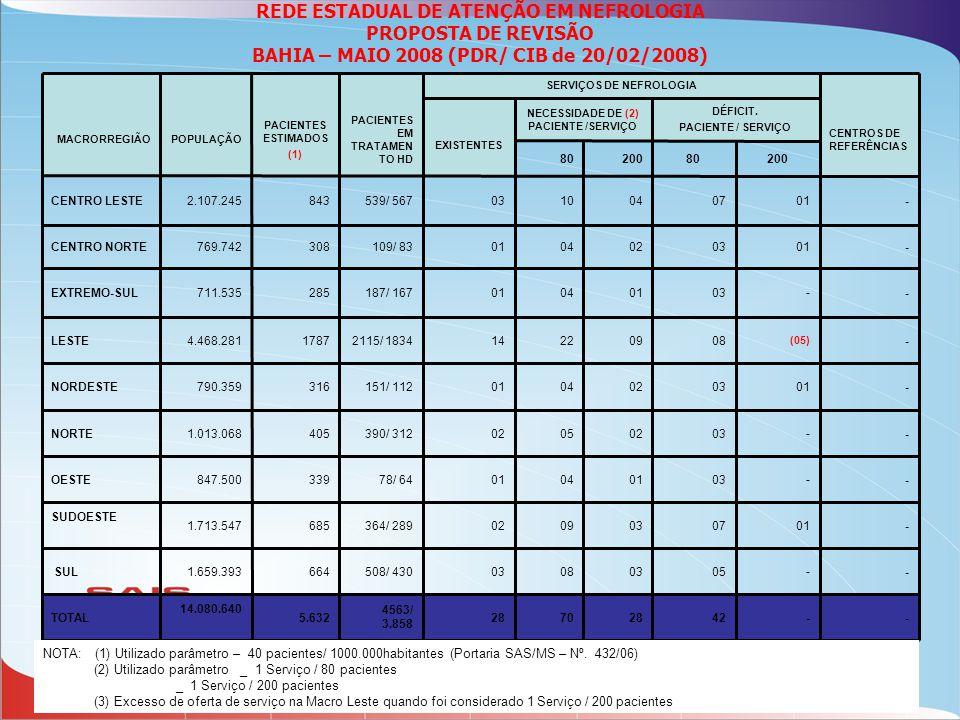 NECESSIDADE DE (2) PACIENTE /SERVIÇO SERVIÇOS DE NEFROLOGIA
