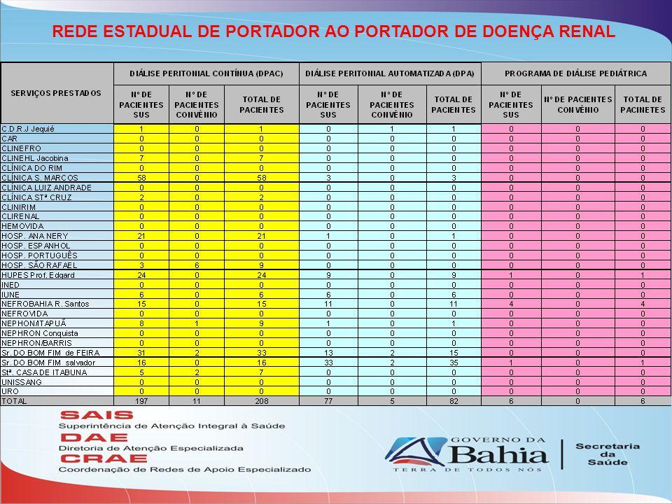 REDE ESTADUAL DE PORTADOR AO PORTADOR DE DOENÇA RENAL