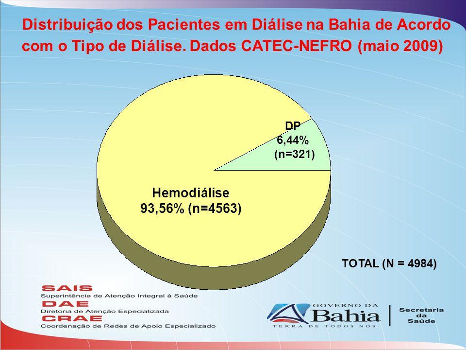 Distribuição dos Pacientes em Diálise na Bahia de Acordo com o Tipo de Diálise. Dados CATEC-NEFRO (maio 2009)