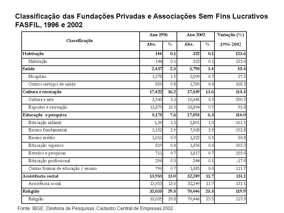 Classificação das Fundações Privadas e Associações Sem Fins Lucrativos